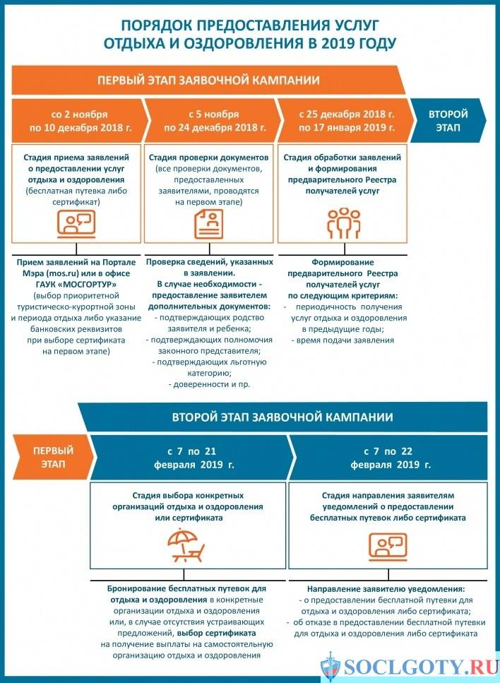 этапы предоставления услуг отдыха и оздоровления в 2019 году