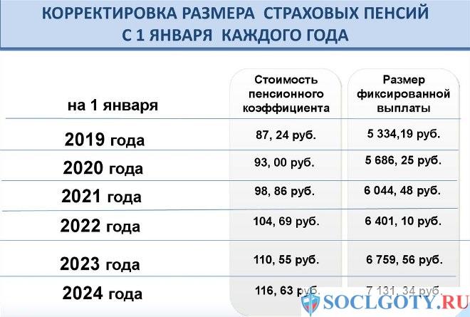 индексация социальной пенсии инвалидам