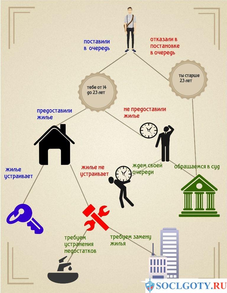 схема получения жилья сиротами