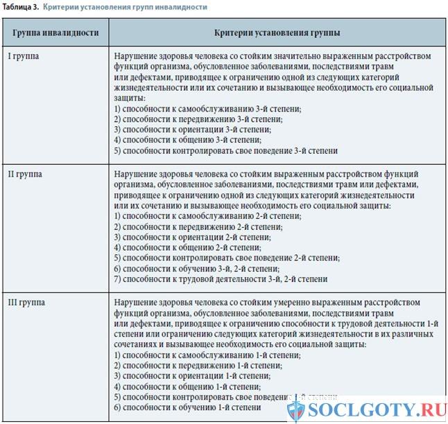 перечень заболеваний 3 группы
