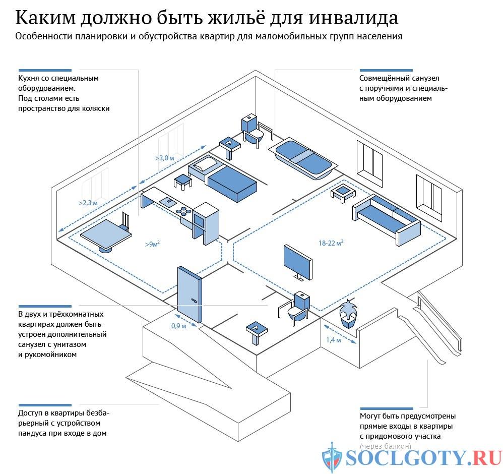 жилье для инвалида