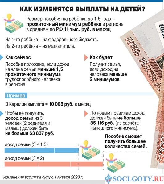 изменение путинских выплат