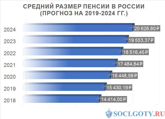 средний размер пенсии