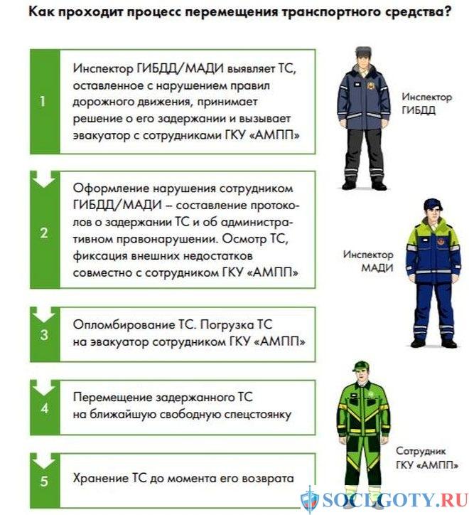 порядок отправки машины на штрафстоянку в москве