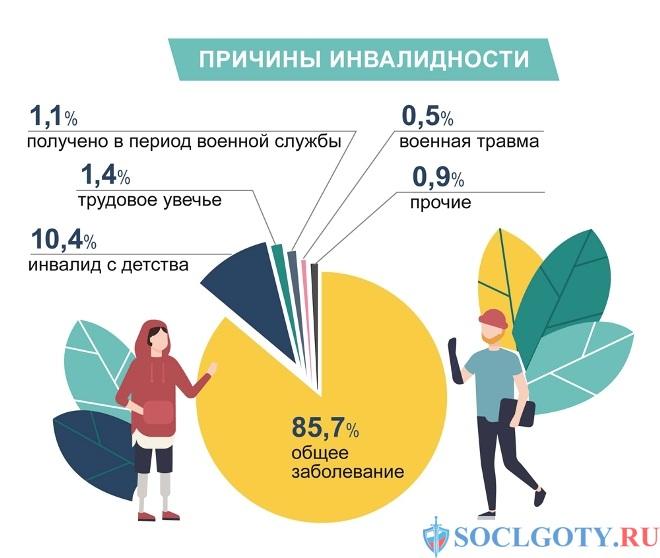 статистика получения инвалидности