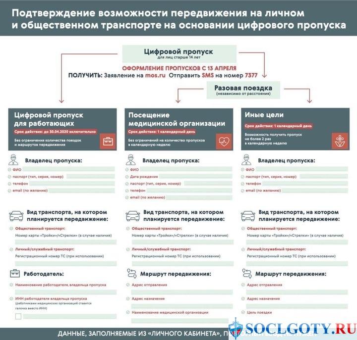 оформление пропуска на сайте mos.ru